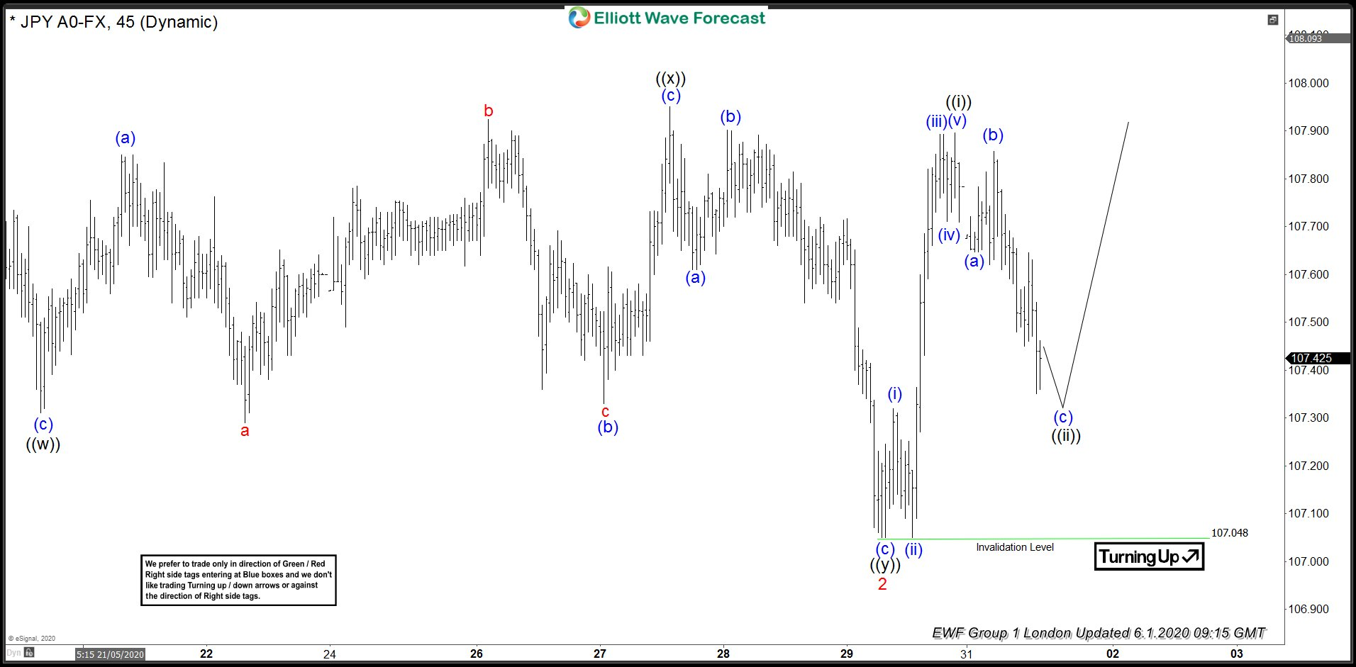 USDJPY: Forecasting the Rally Based on Elliott Wave Structure