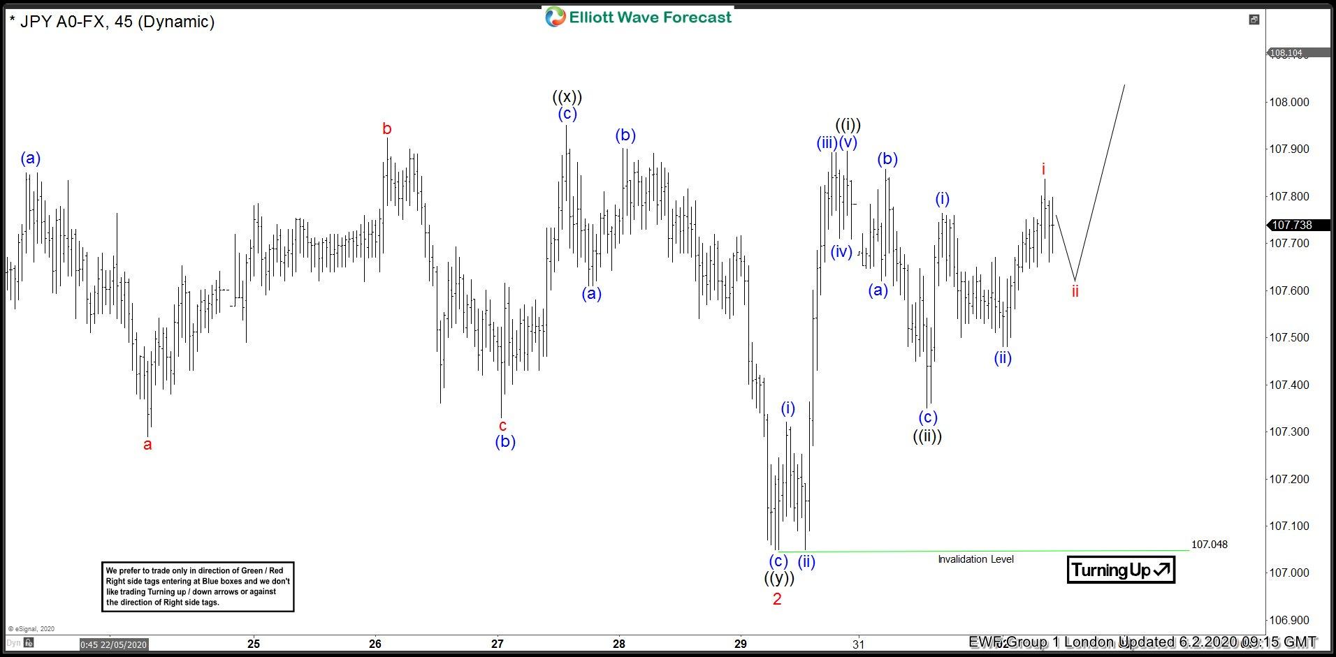 USDJPY 2 June 1 Hour Elliott Wave Analysis