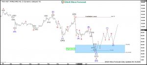 Wirecard Elliott Wave Daily