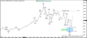Wirecard Elliott Wave Weekly