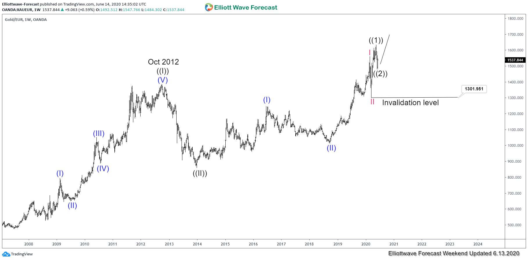 XAUEUR Weekly Elliott Wave Chart