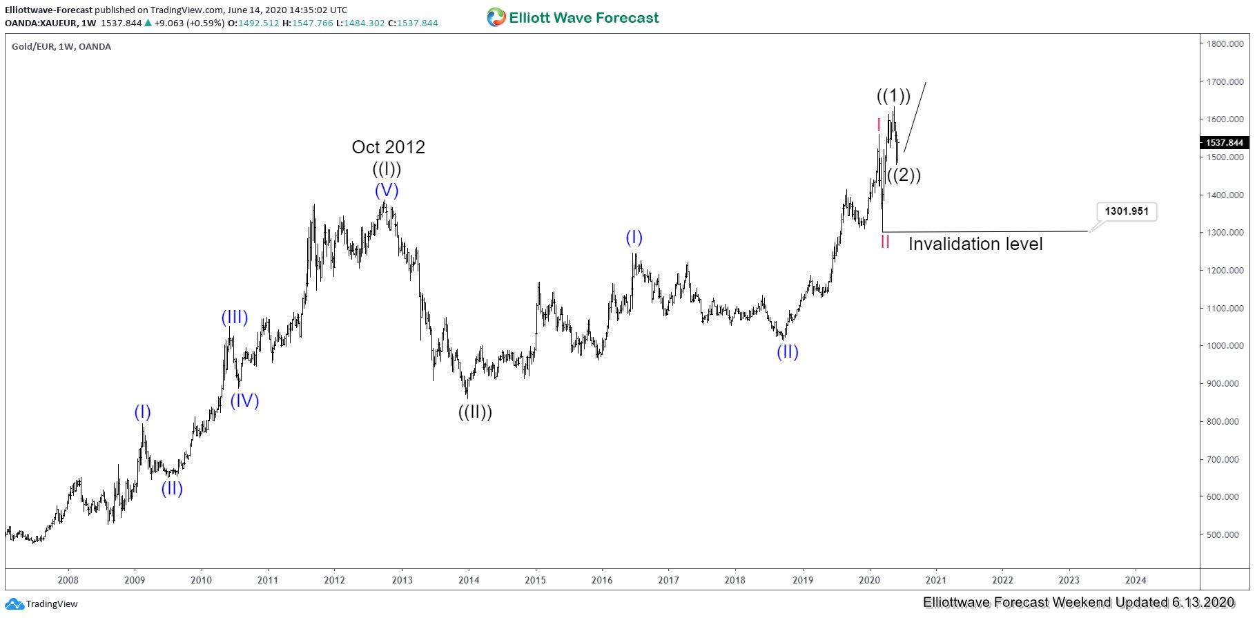 XAUEUR Weekly Elliott Wave Chart