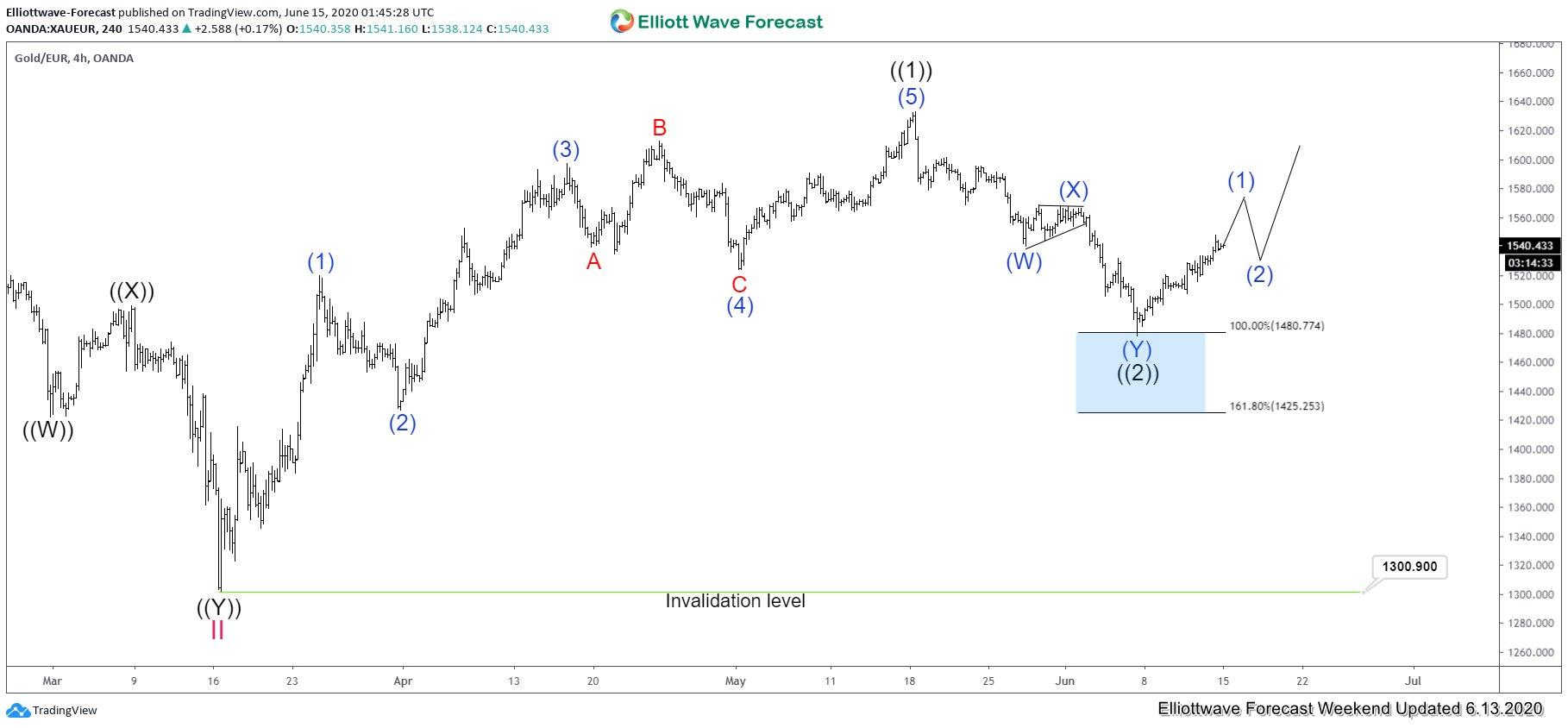 Gold Against Euro Dollar (XAUEUR) Ended Correction