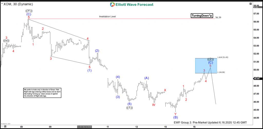 XOM Elliott Wave View: Forecasting Decline Lower
