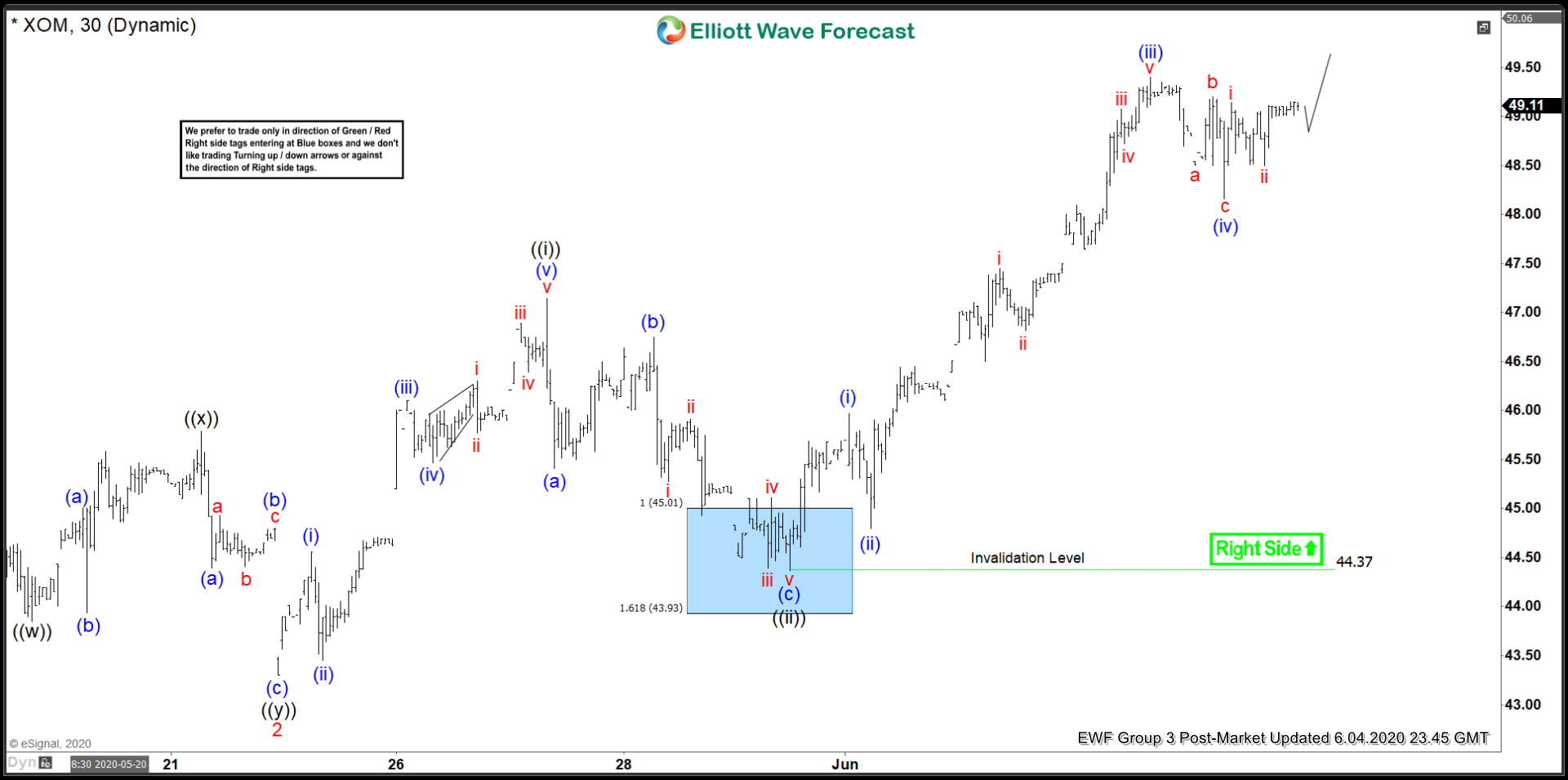 Elliott Wave View: Further Strength in Exxon Mobil