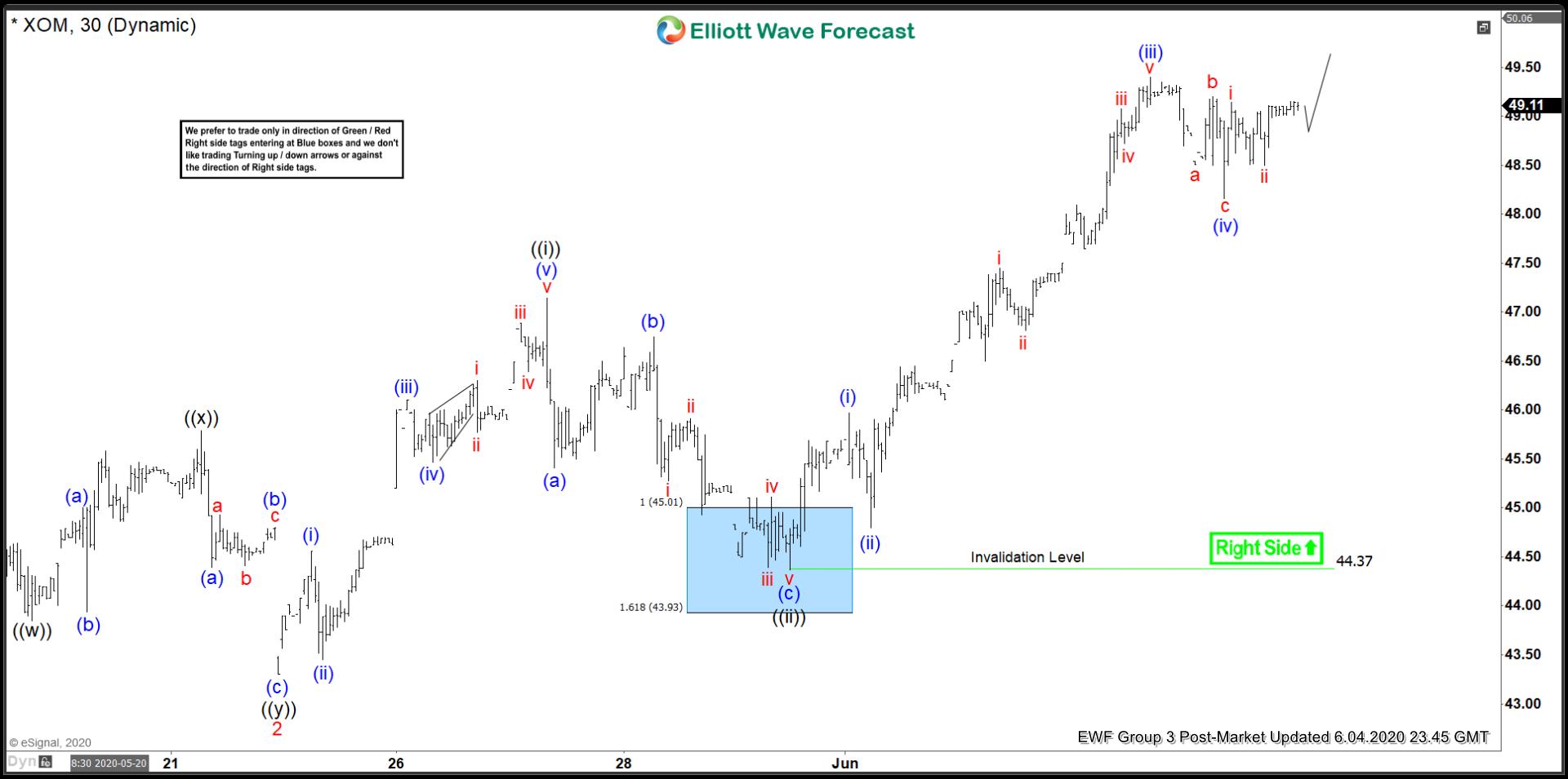 XOM Elliott Wave Chart 5 June