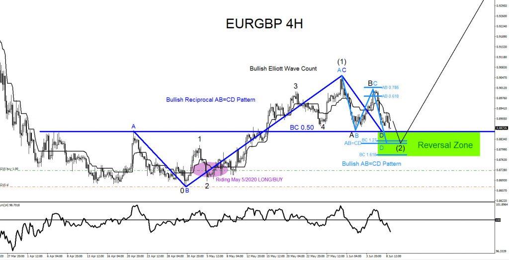 EURGBP, forex, elliottwave, trading, market patterns, bullish pattern, @AidanFX, AidanFX
