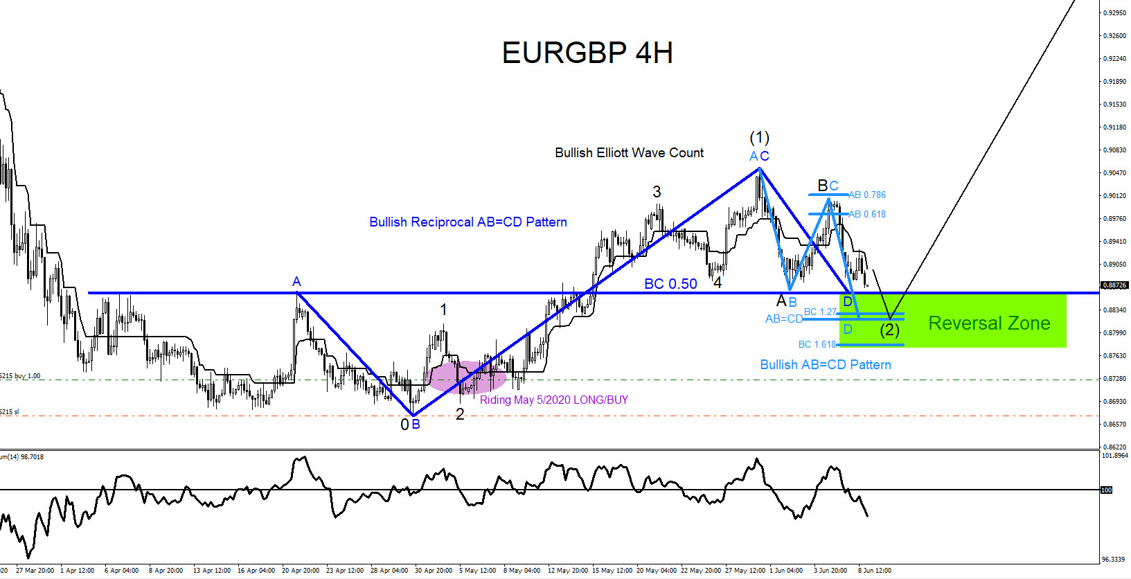 EURGBP : Watch For Possible Buying Opportunities