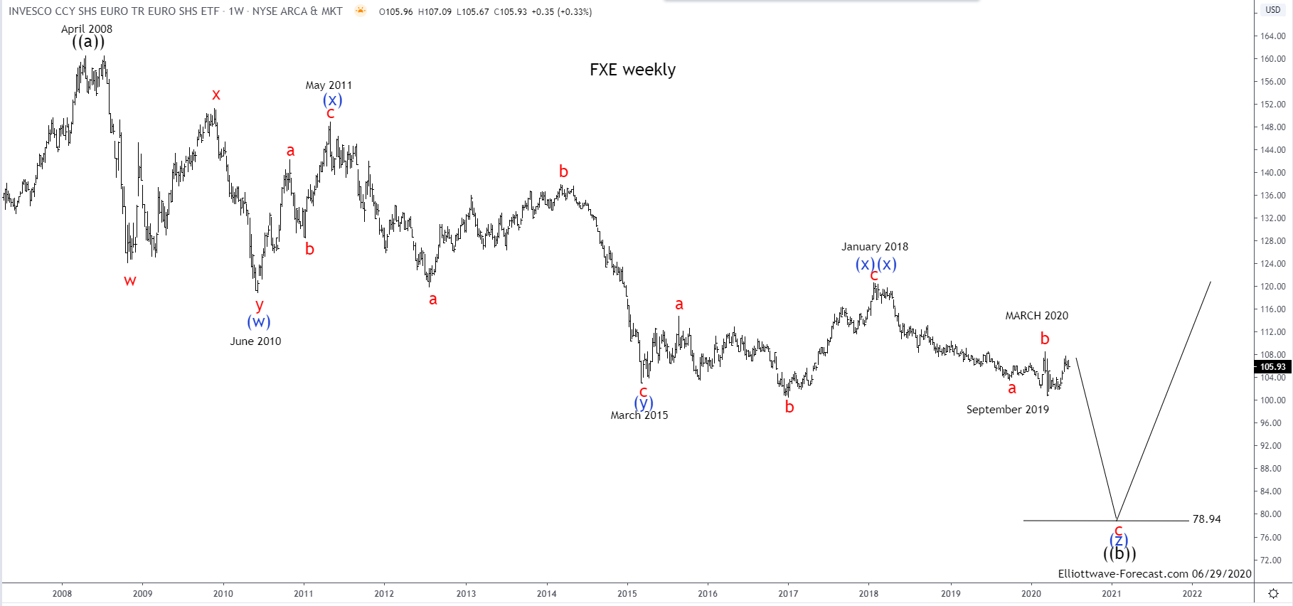 $FXE Elliott Wave and Longer Term Cycles
