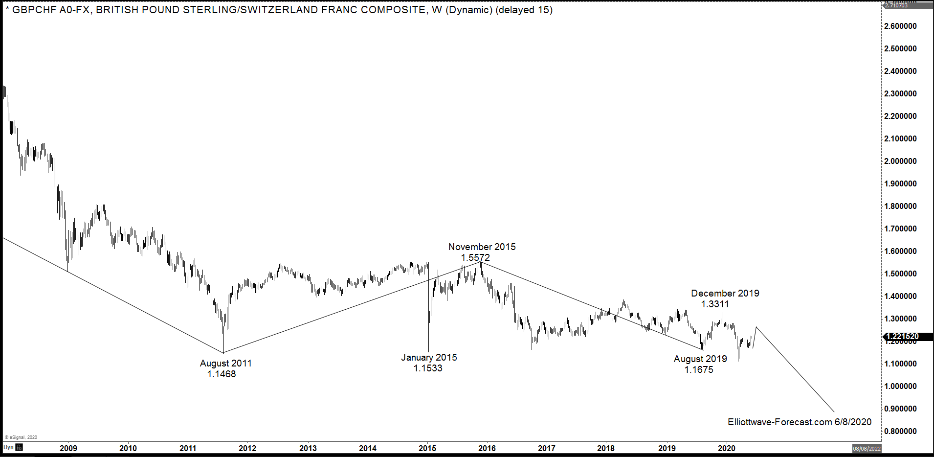 $GBPCHF FX Pair Swings & Long Term Cycles