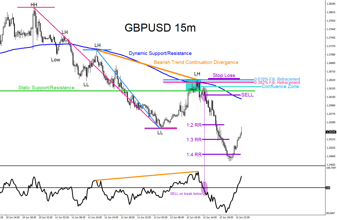 GBPUSD : Spotting and Trading Confluence Zones