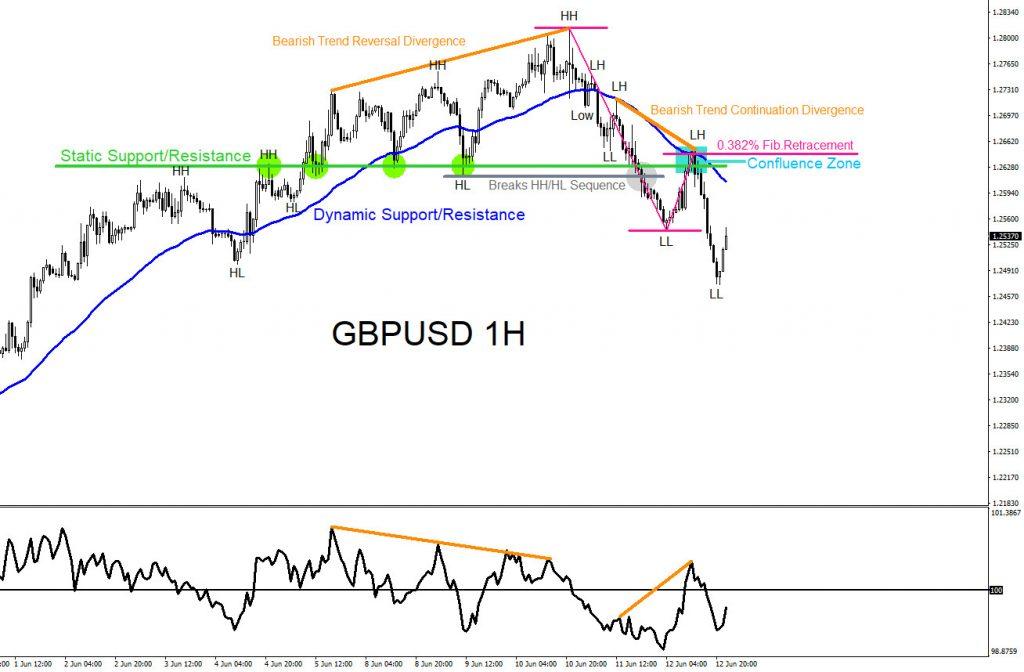 GBPUSD, forex, confluence, trading, elliottwave, bearish, market, patterns, @AidanFX, AidanFX