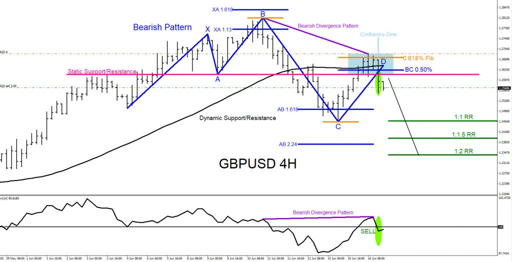 GBPUSD, forex, trading, elliottwave, bearish, market patterns, @AidanFX, AidanFX
