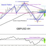 GBPUSD : Market Patterns Signalling the Move Lower