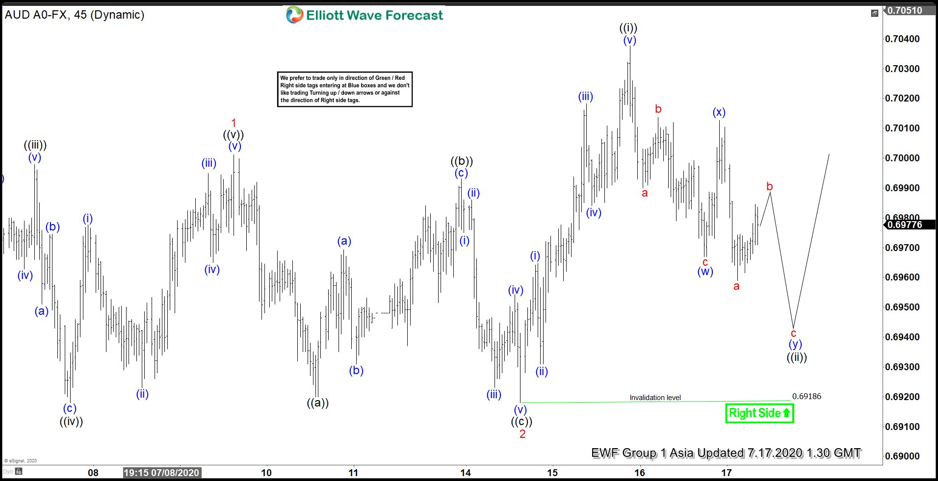 Elliott Wave View: AUDUSD Remain Supported