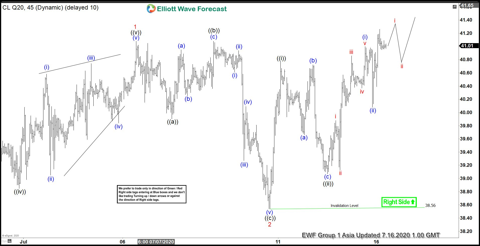 Elliott Wave View: Oil (CL_F) Extending Higher