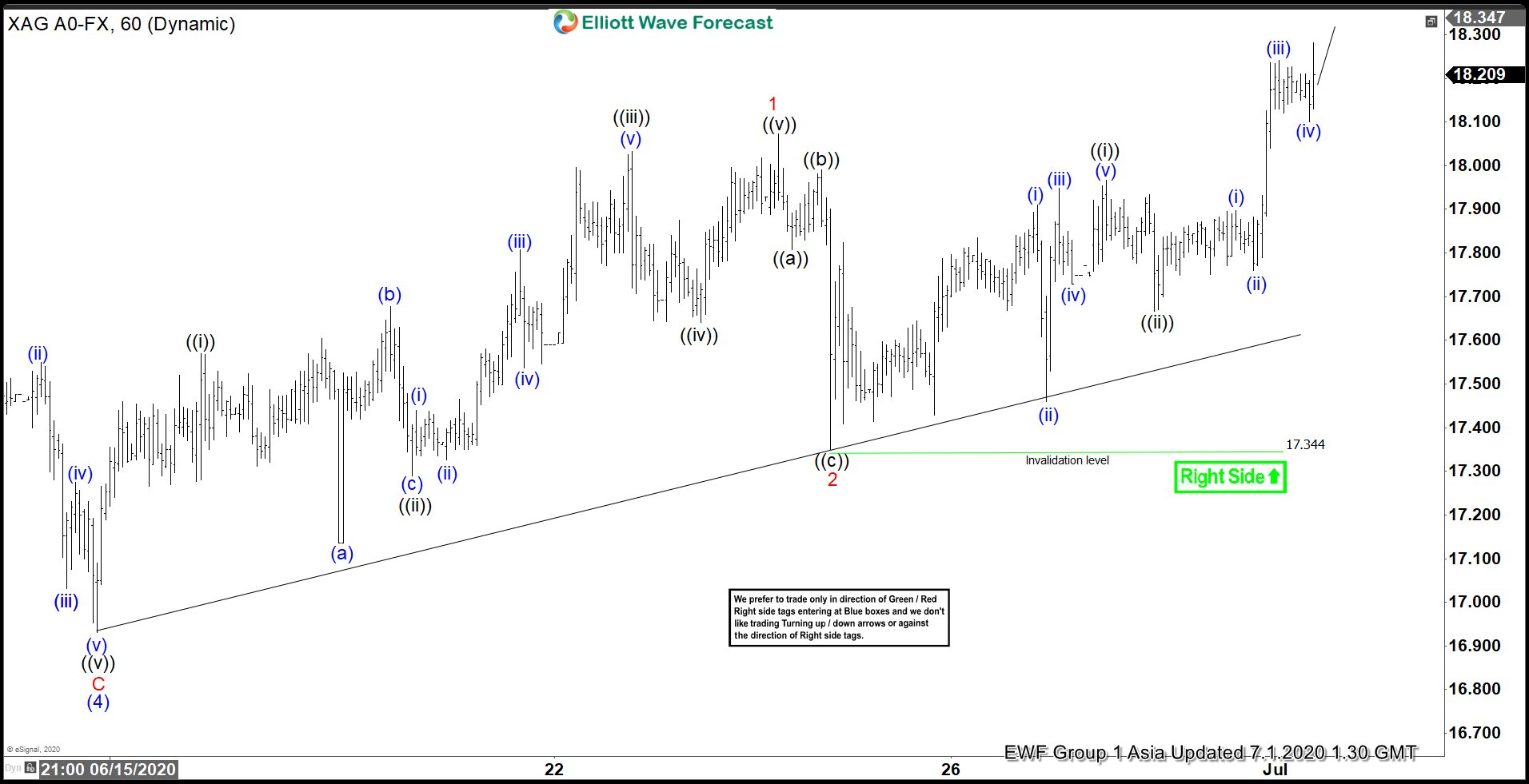 Elliott Wave View: 5 Waves Rally in Silver from March Low