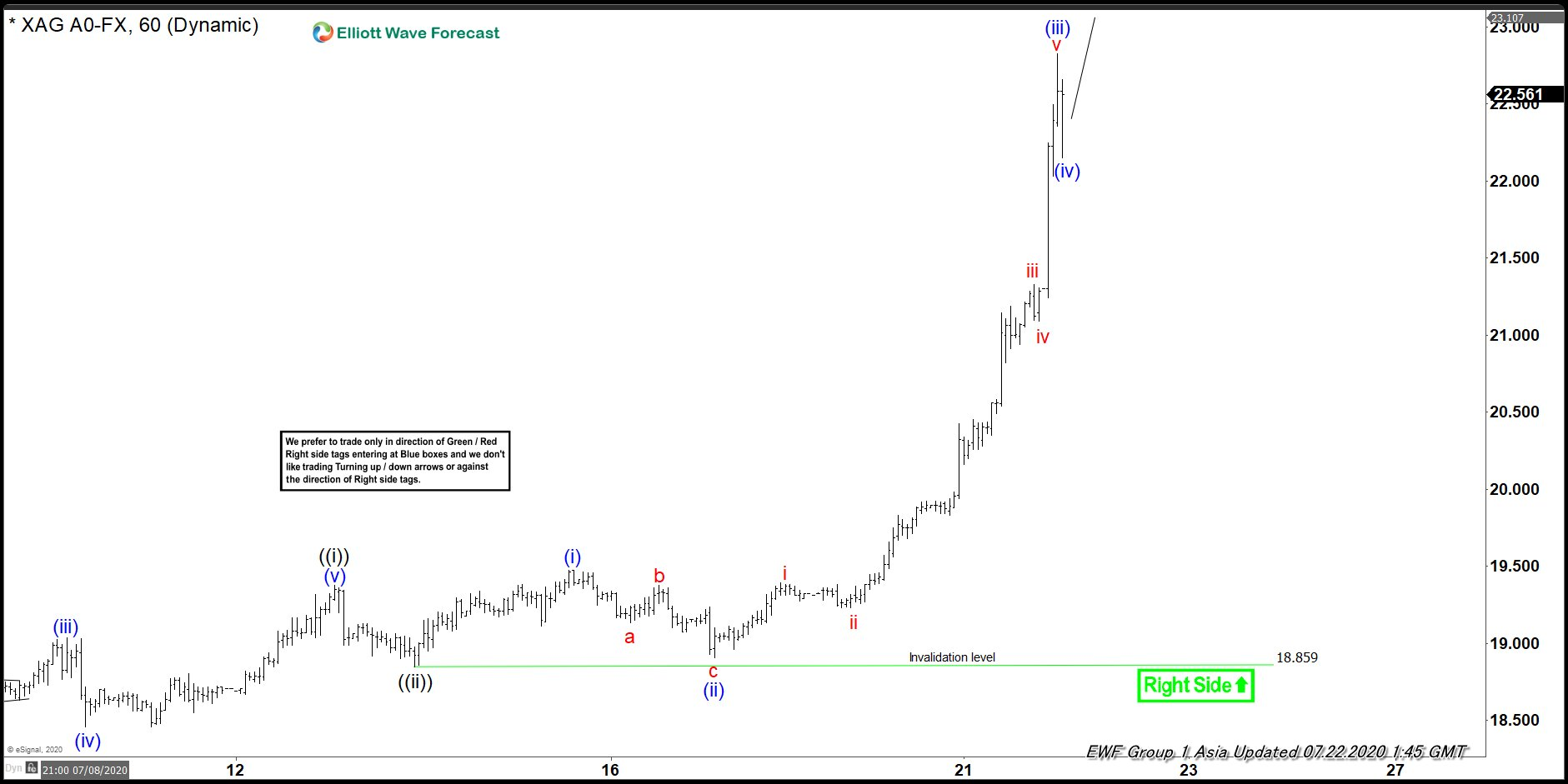 Elliott Wave View: Silver Has Room for More Upside