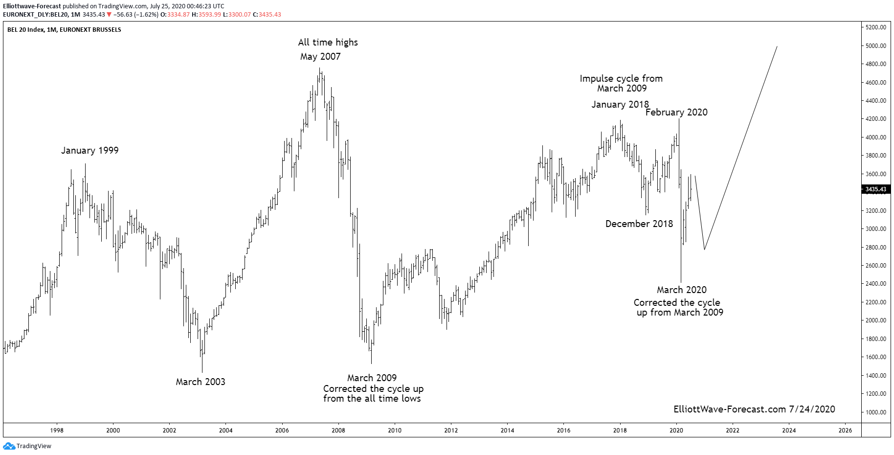 The BEL20 Index Longer Term Swings and Cycles