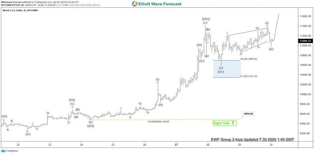 Bitcoin Entered Wave Four And Offered Buying Opportunity