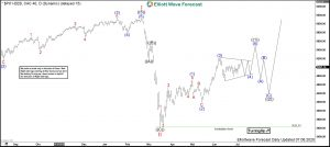 CAC40 Elliott Wave Daily