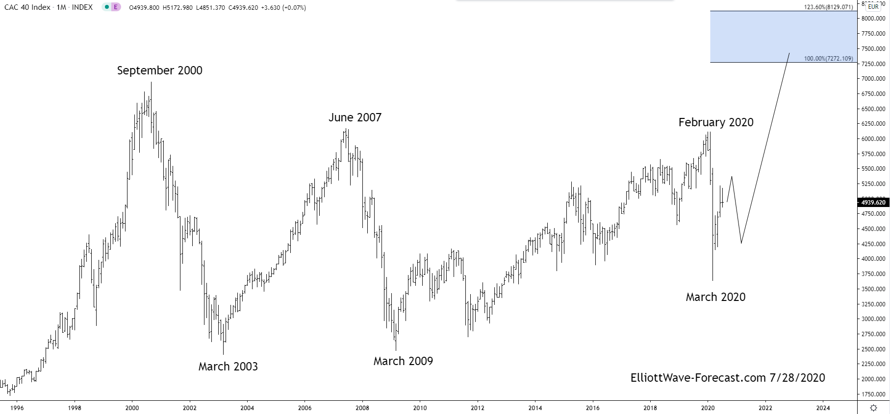 The Longer Term Bullish Cycles of the $CAC40
