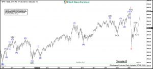 CAC40 Elliott Wave Weekly
