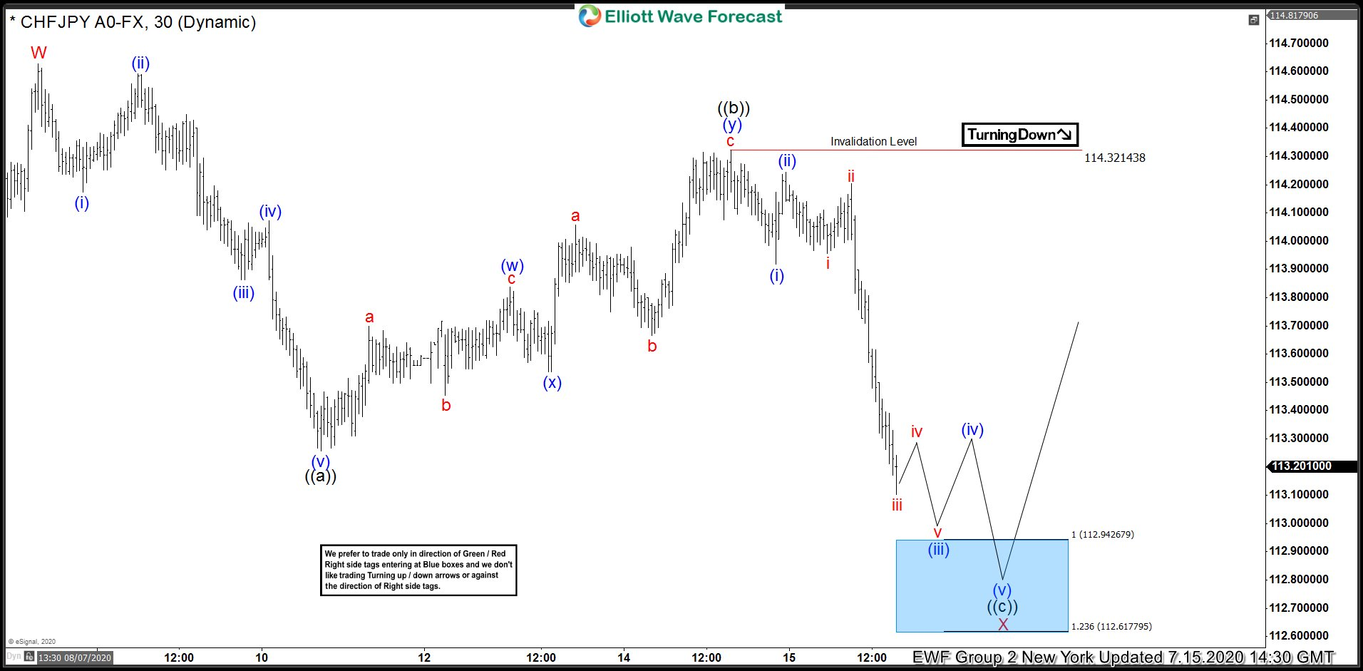 CHFJPY Forecasting The Rally After Elliott Wave Zig Zag