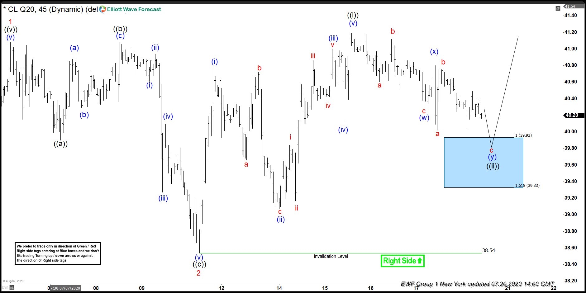OIL Reacting Higher Perfectly From Elliott Wave Blue Box Area