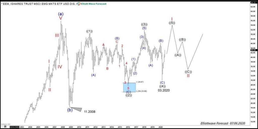 EEM 7.6.20 Chart