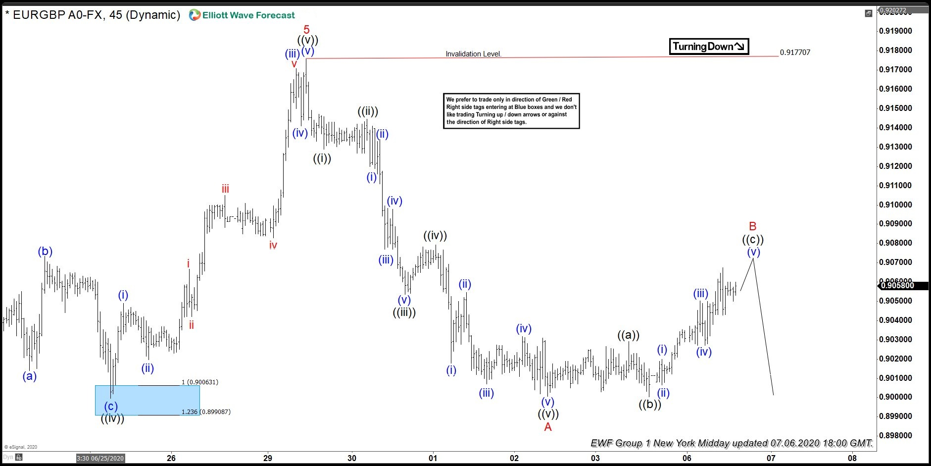 EURGBP 7.6.2020 NY Midday Update