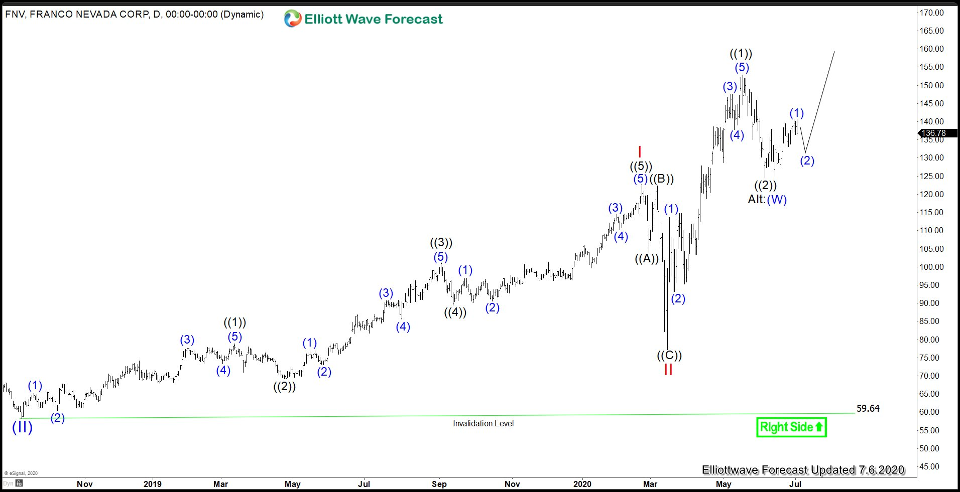 Elliott Wave View: Franco Nevada Corp (FNV) Impulsive Move Higher