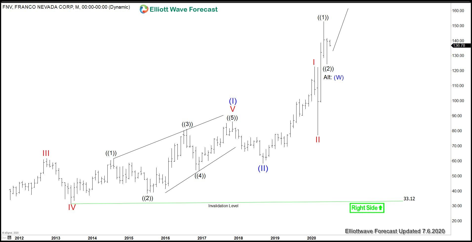 Franco Nevada (FNV) Monthly Elliott Wave Chart