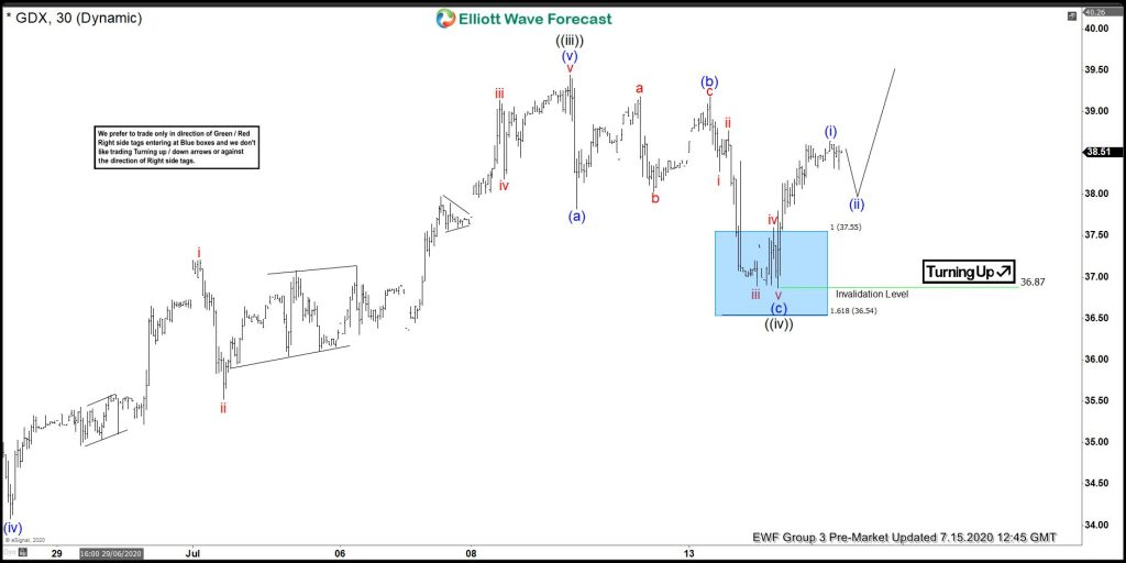 GDX Elliott Wave: Buying The Wave Four Pullback