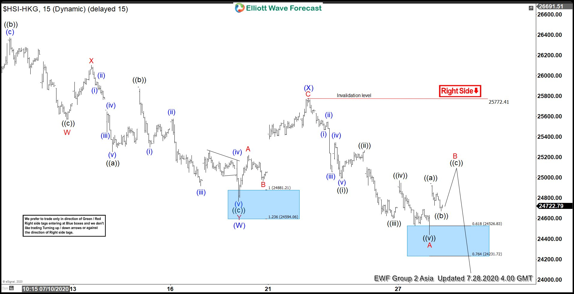 Elliott Wave View: Hang Seng Index Correction In Progress