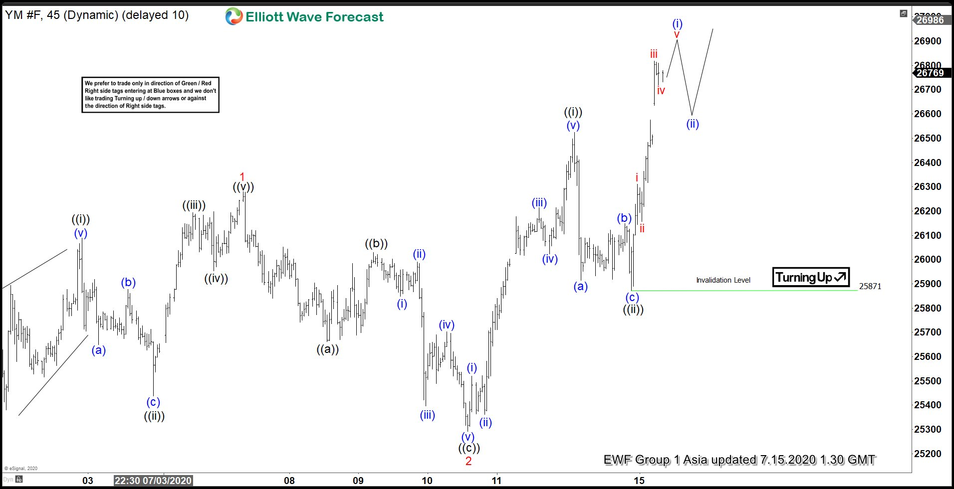 Elliott Wave View: Dow Futures (YM_F) Resumes Higher