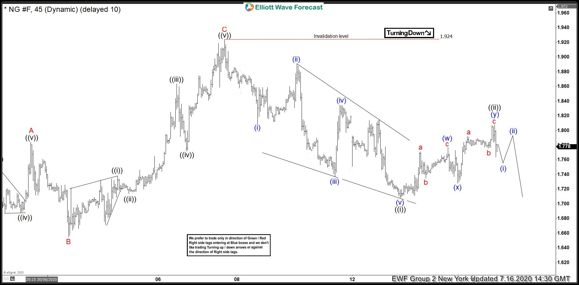 Natural Gas ( $NG_F) Found Sellers After Elliott Wave Double Three