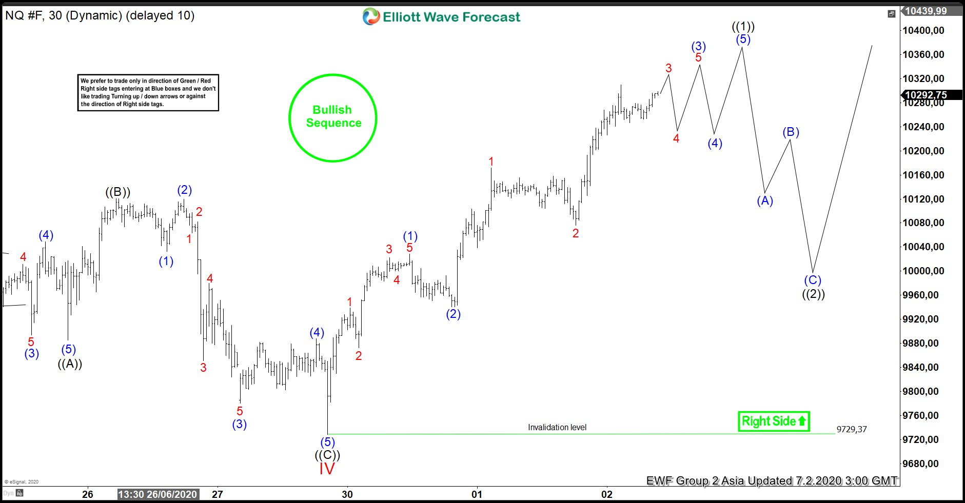 Elliott Wave View: Nasdaq Short Term Upside Target