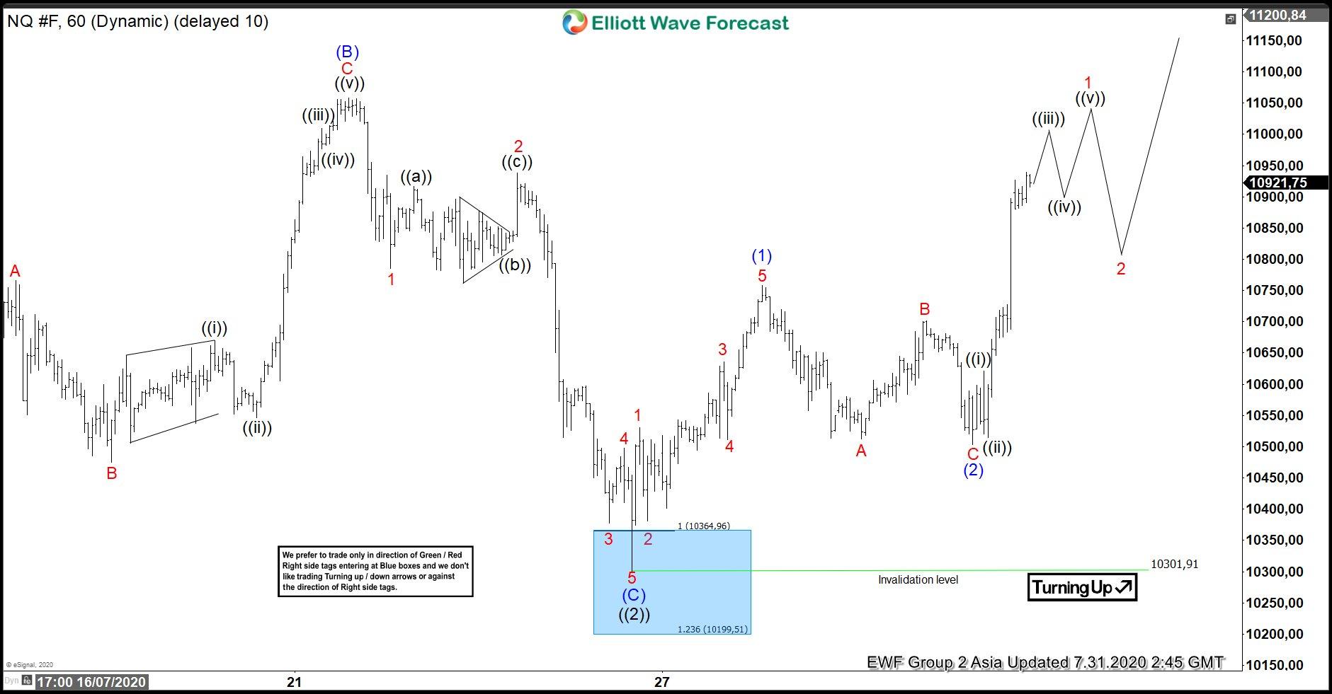 NASDAQ NQ_F 7.31.2020 Asia Chart