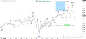L'Oréal Elliott Wave Daily
