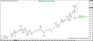 L'Oréal Elliott Wave Monthly