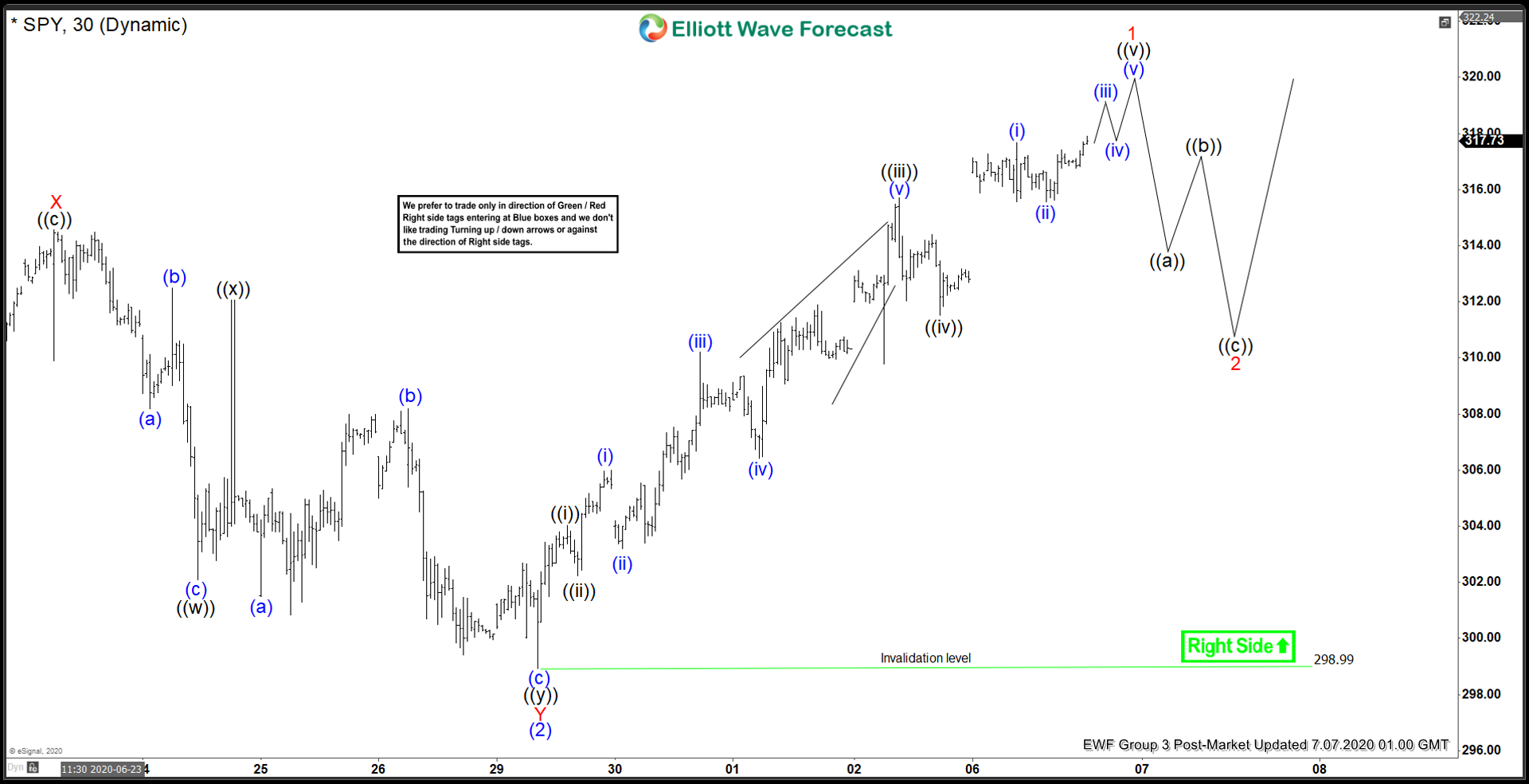 Elliott Wave View: SPY Looking to Extend Higher