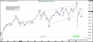TSX Elliott Wave Weekly
