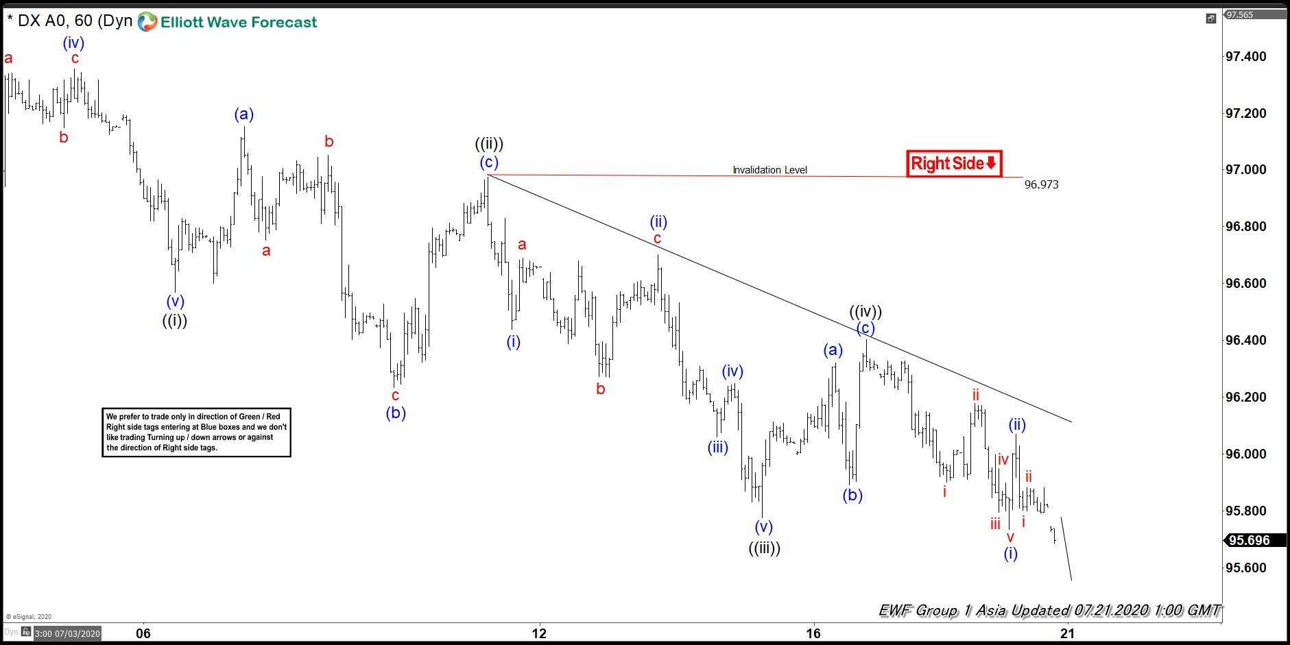 Elliott Wave View: Dollar Index (DXY) Ending Wave ((v))