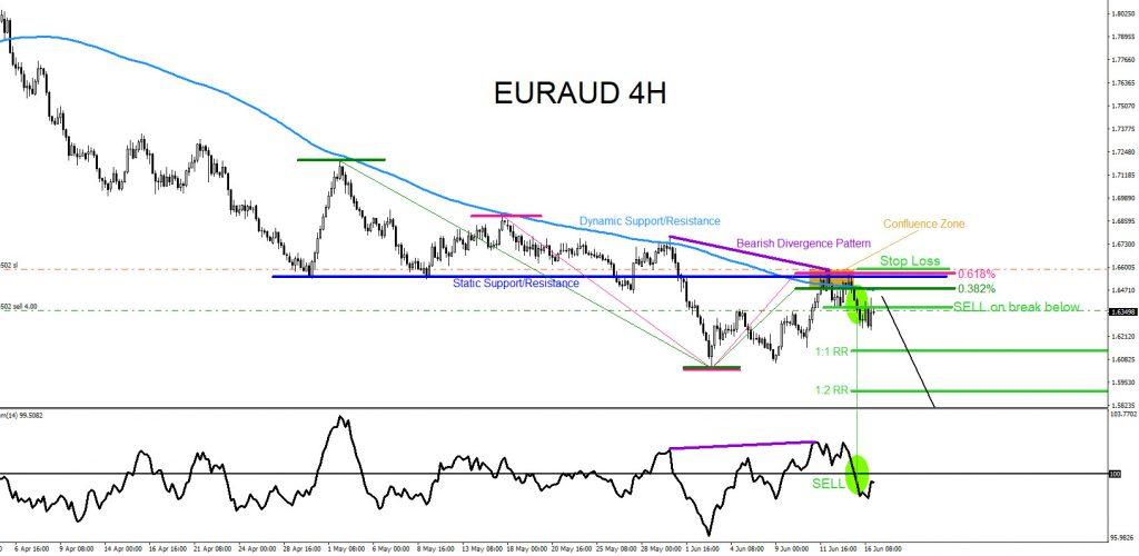 EURAUD, forex, trading, elliottwave, market pattern, bearish, @AidanFX, AidanFX