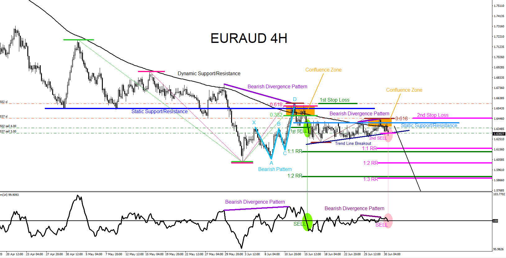 EURAUD : Remains Bearish Pushing for New Lows