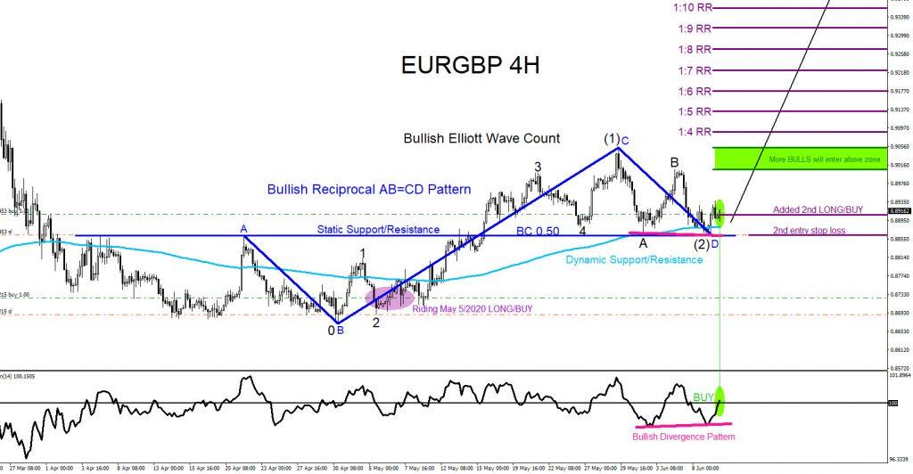 EURGBP, trading, forex, elliottwave, market pattern, @AidanFX, AidanFX