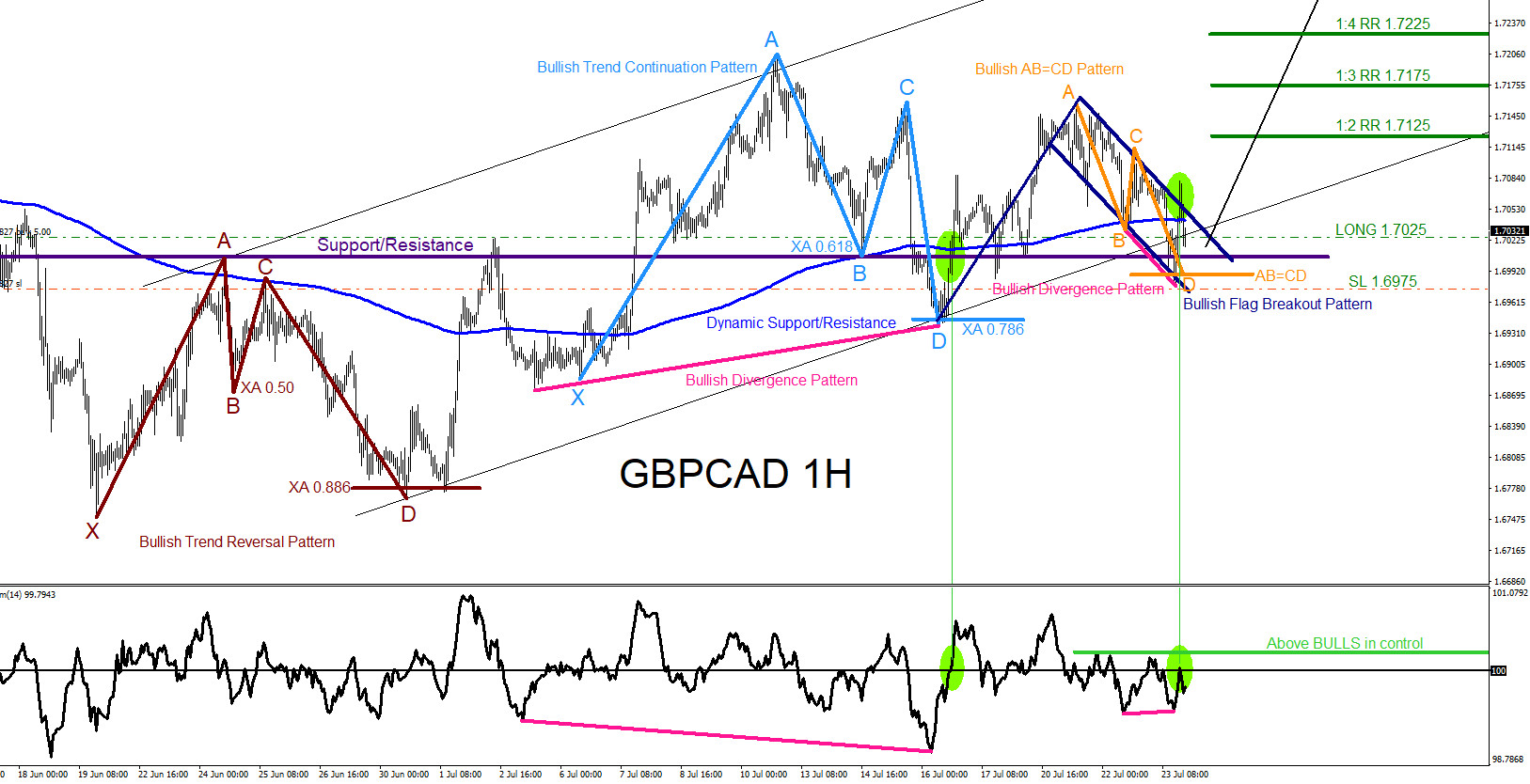 GBPCAD : Bullish Market Patterns Calling the Move Higher