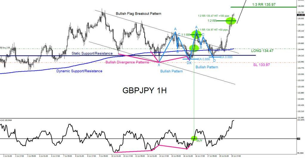 GBPJPY, forex, trading, elliottwave, market patterns, AidanFX, @AidanFX