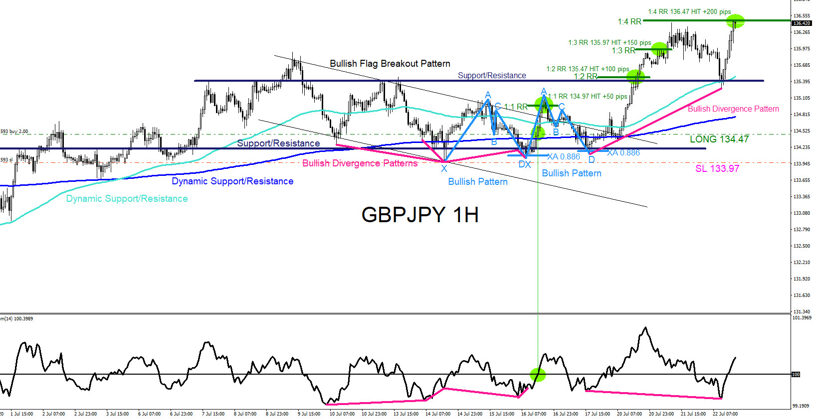 GBPJPY : Market Patterns Signalling the Move Higher